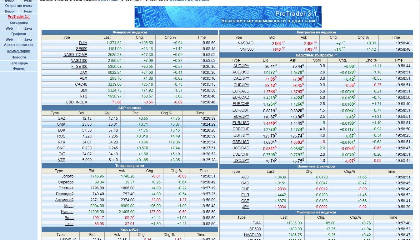 Forex pf курсы валют online заработок на форекс с помощью советника отзывы